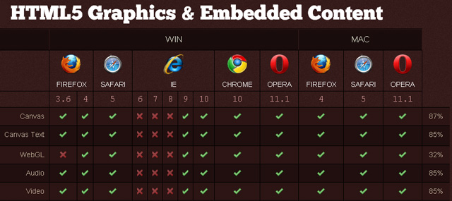 HTML 5 support features in web browsers