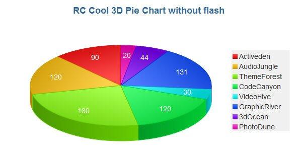 3d-pie-chart-js