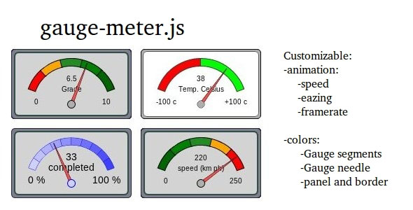 gauge-meter
