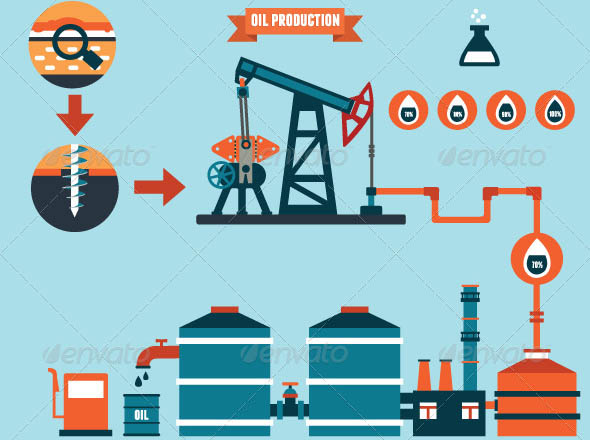 Process of Oil Production and Petroleum Refining